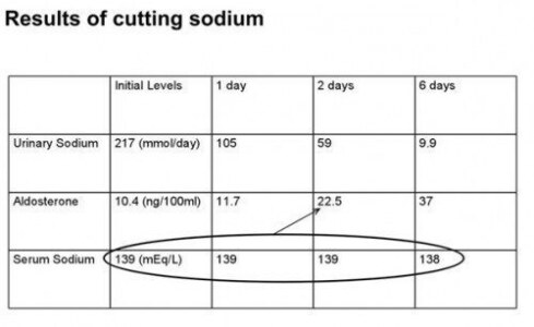 The Effects of Water & Sodium Manipulation in Bodybuilding 2.0